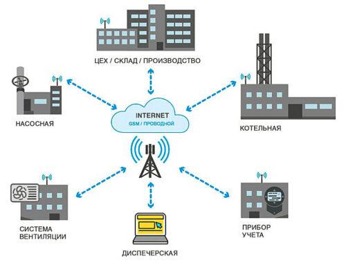 АЭСЗ предлагает решение для мониторинга и управления удаленных объектов
